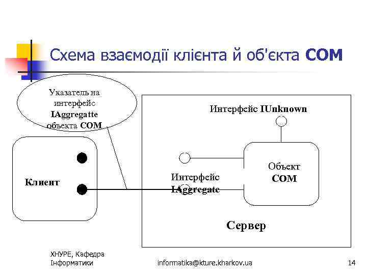 Схема взаємодії клієнта й об'єкта СОМ Указатель на интерфейс IAggregatte объекта СОМ Клиент Интерфейс
