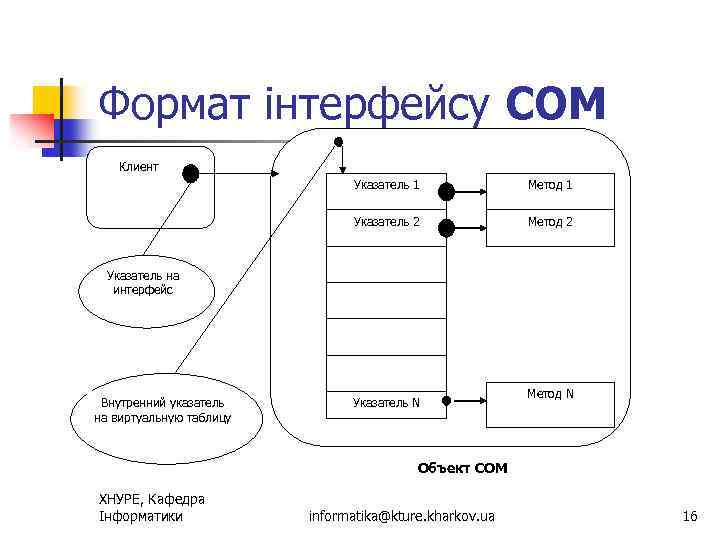 Формат інтерфейсу СОМ Клиент Указатель 1 Метод 1 Указатель 2 Метод 2 Указатель на