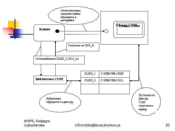 После получения указателя клиент обращается к интерфейсу Объект СОМ Клиент Указатель на IID 2_A