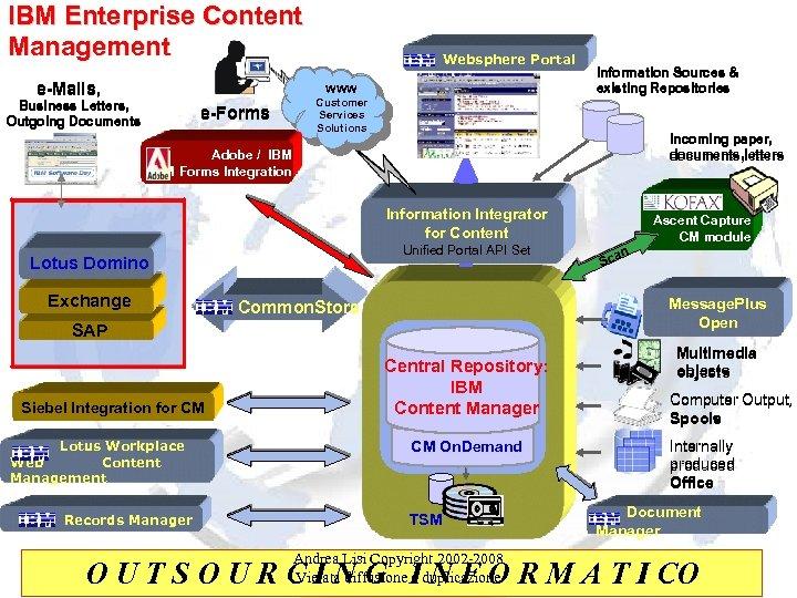 IBM Enterprise Content Management e-Mails, Business Letters, Outgoing Documents e-Forms Websphere Portal WWW Customer