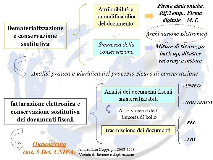 Attribuibilità e immodificabilità del documento Dematerializzazione e conservazione sostitutiva Firme elettroniche, Rif. Temp. ,