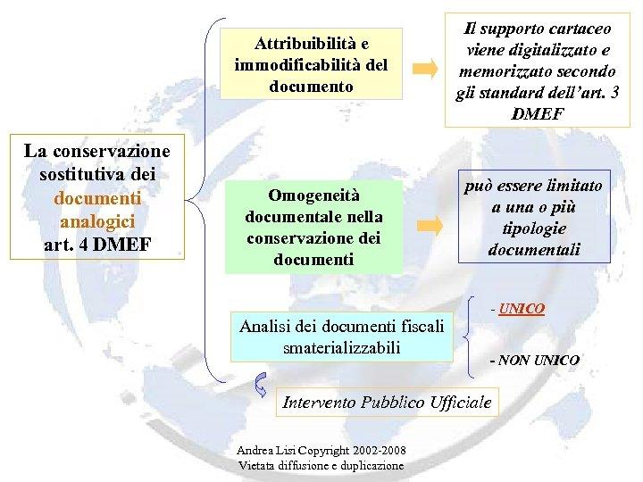 Attribuibilità e immodificabilità del documento La conservazione sostitutiva dei documenti analogici art. 4 DMEF