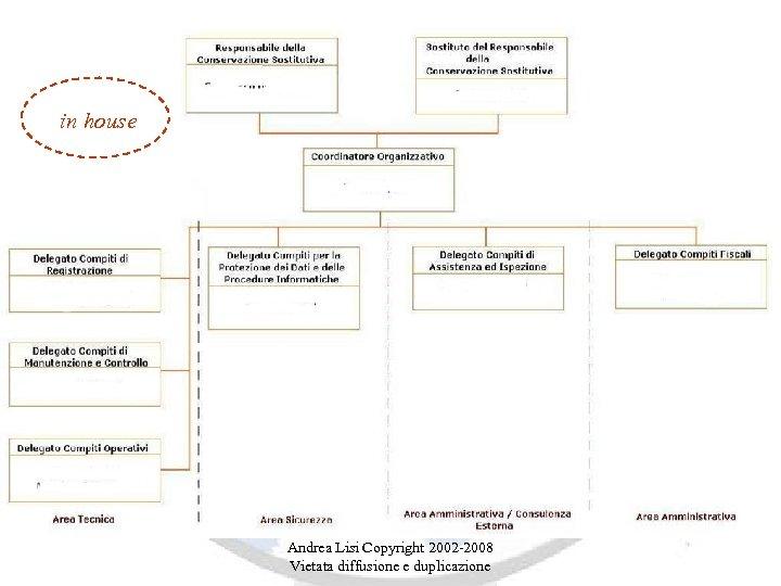 in house Andrea Lisi Copyright 2002 -2008 Vietata diffusione e duplicazione
