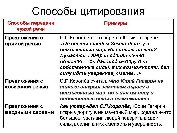 Способы цитирования Способы передачи чужой речи Примеры Предложения с прямой речью С. П. Королев