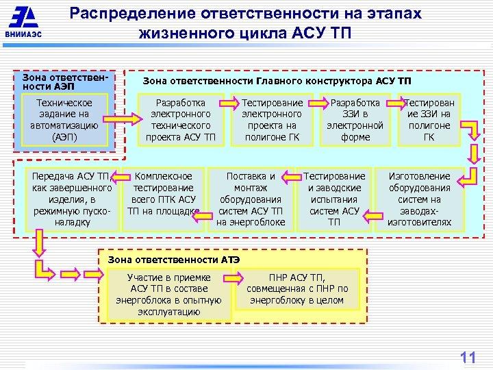 Распределение ответственности на этапах жизненного цикла АСУ ТП Зона ответственности АЭП Техническое задание на