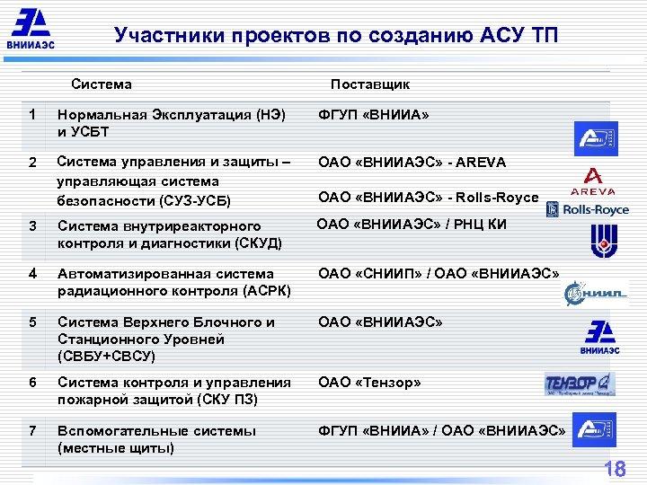 Участники проектов по созданию АСУ ТП Система Поставщик 1 Нормальная Эксплуатация (НЭ) и УСБТ