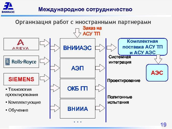 Международное сотрудничество Организация работ с иностранными партнерами Заказ на АСУ ТП ВНИИАЭС АЭП SIEMENS