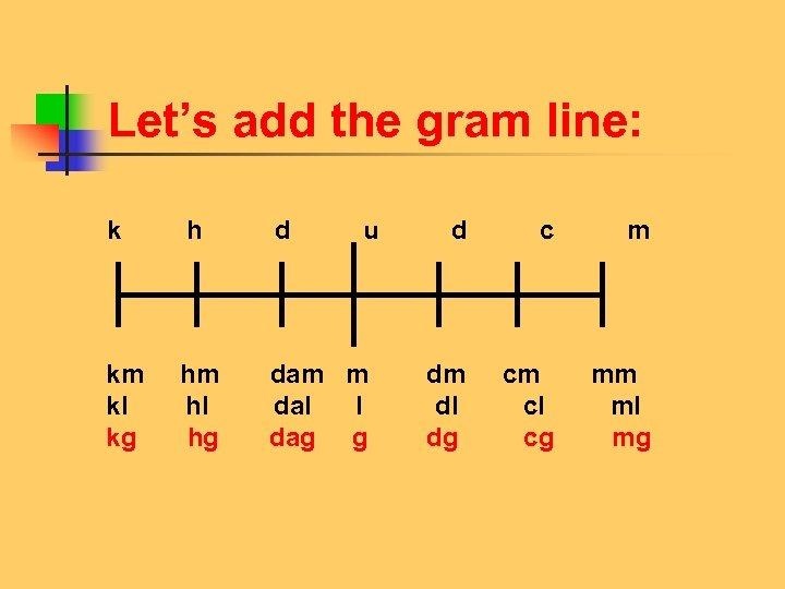 Let's add the gram line: k h d u d c m km hm