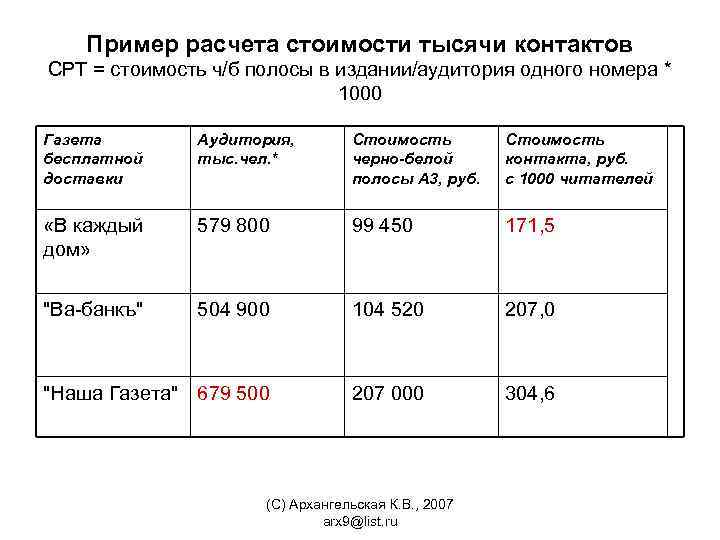 Пример расчета стоимости тысячи контактов СРТ = стоимость ч/б полосы в издании/аудитория одного номера