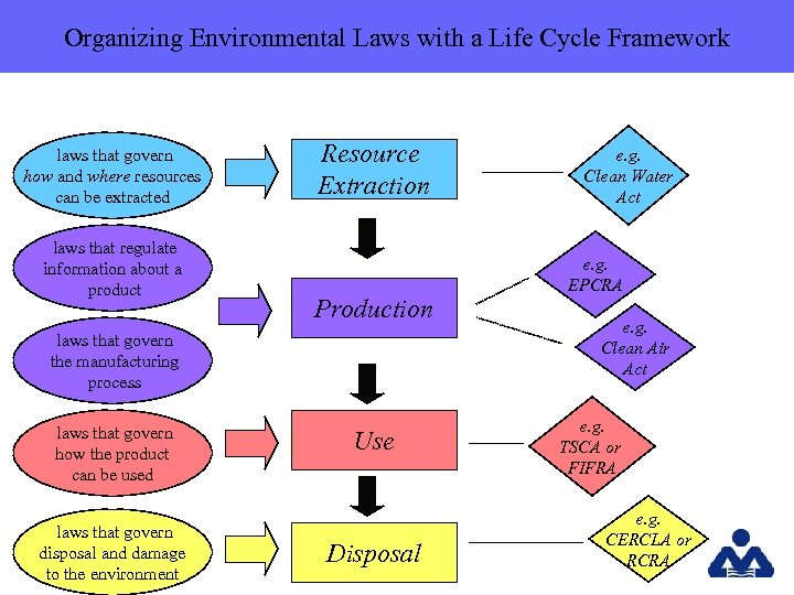 Organizing Environmental Laws with a Life Cycle Framework laws that govern how and where