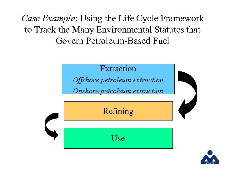 Case Example: Using the Life Cycle Framework to Track the Many Environmental Statutes that
