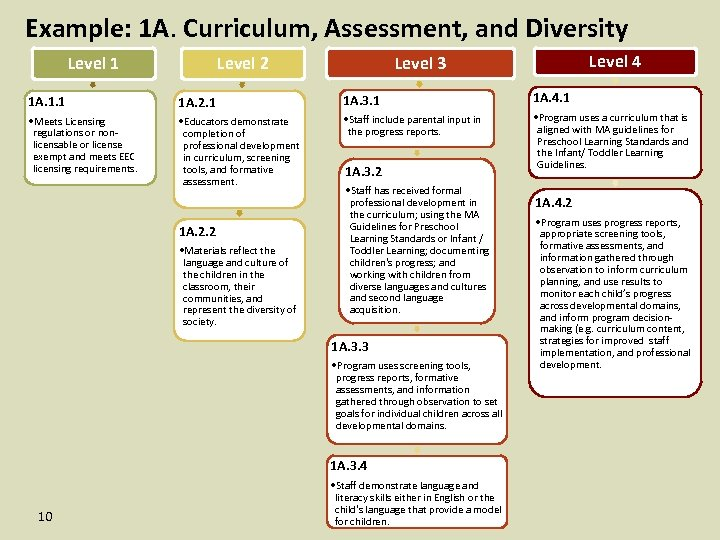 Example: 1 A. Curriculum, Assessment, and Diversity Level 1 Level 4 Level 3 Level
