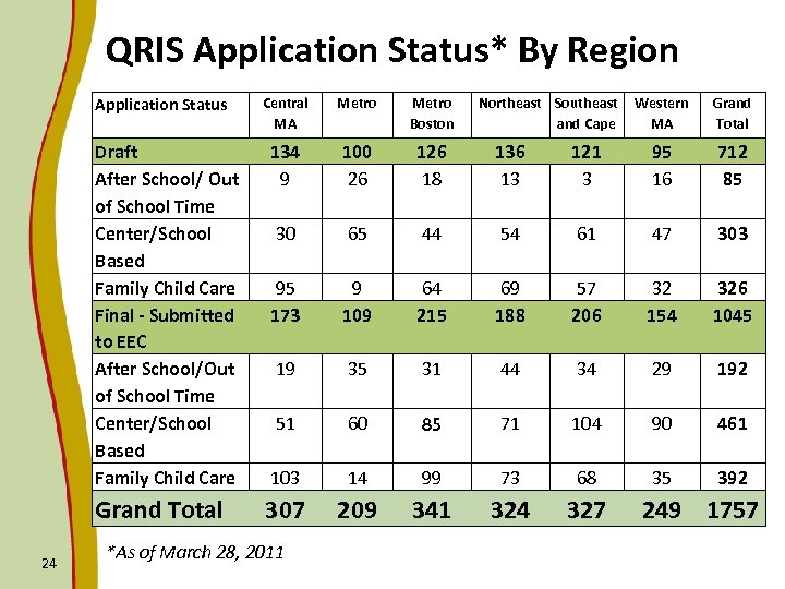 QRIS Application Status* By Region Central MA Metro Boston Draft After School/ Out of