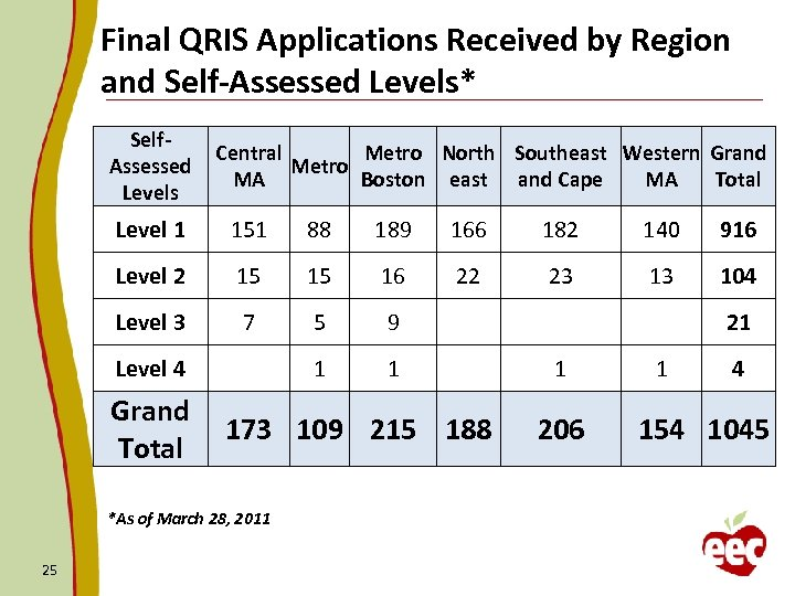 Final QRIS Applications Received by Region and Self-Assessed Levels* Self. Assessed Levels Central Metro
