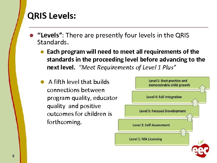 "QRIS Levels: l ""Levels"": There are presently four levels in the QRIS Standards. l"