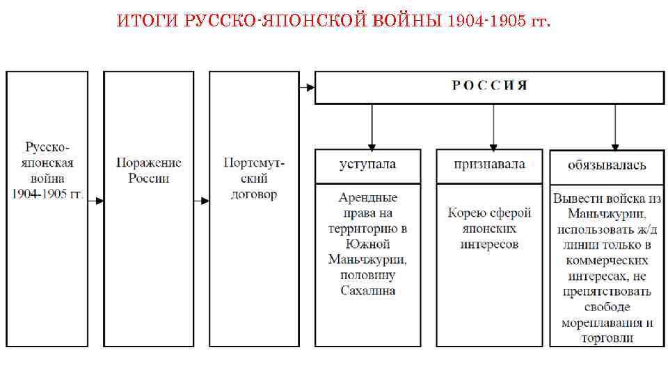 ИТОГИ РУССКО-ЯПОНСКОЙ ВОЙНЫ 1904 -1905 гг.