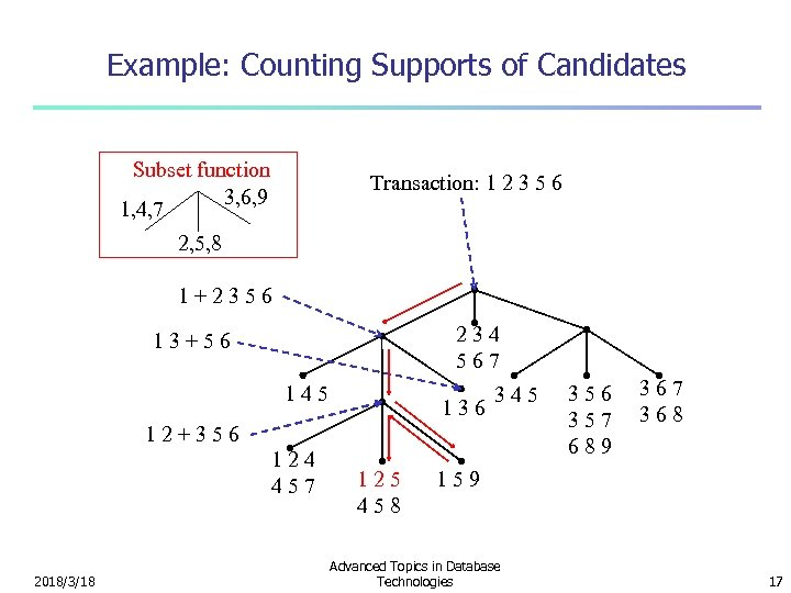 Example: Counting Supports of Candidates Subset function 3, 6, 9 1, 4, 7 Transaction: