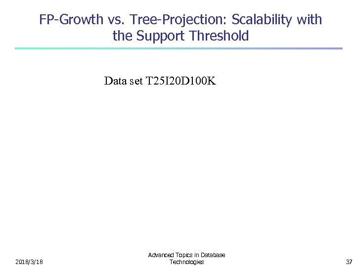 FP-Growth vs. Tree-Projection: Scalability with the Support Threshold Data set T 25 I 20