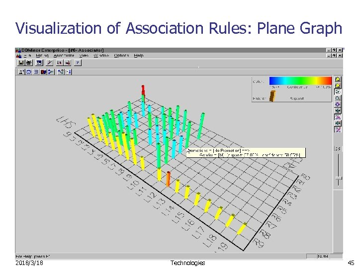 Visualization of Association Rules: Plane Graph 2018/3/18 Advanced Topics in Database Technologies 45