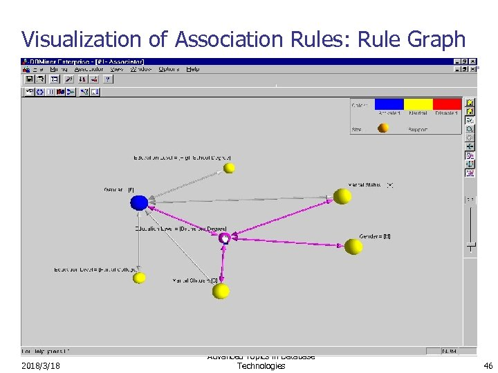 Visualization of Association Rules: Rule Graph 2018/3/18 Advanced Topics in Database Technologies 46