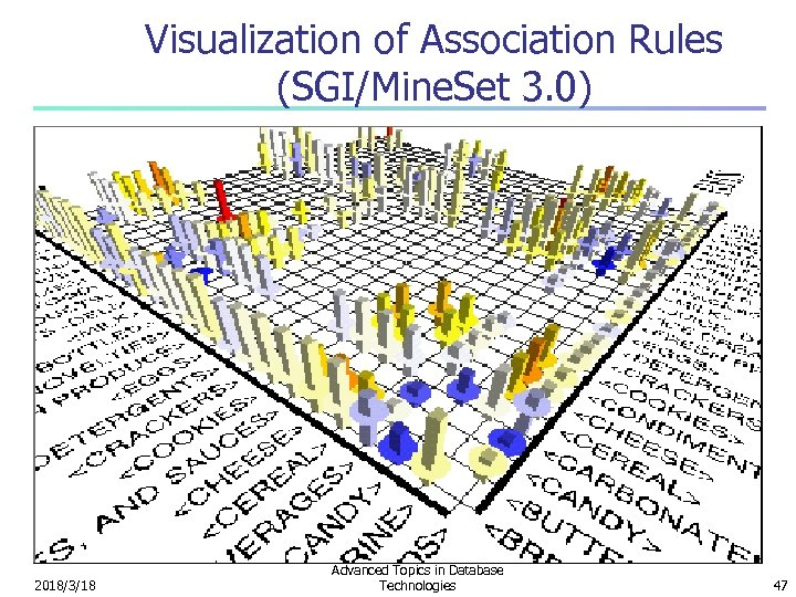 Visualization of Association Rules (SGI/Mine. Set 3. 0) 2018/3/18 Advanced Topics in Database Technologies