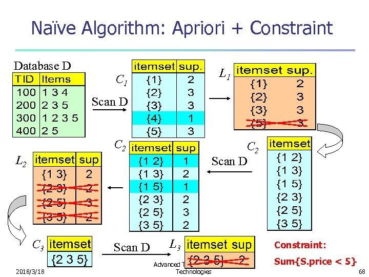 Naïve Algorithm: Apriori + Constraint Database D L 1 C 1 Scan D C