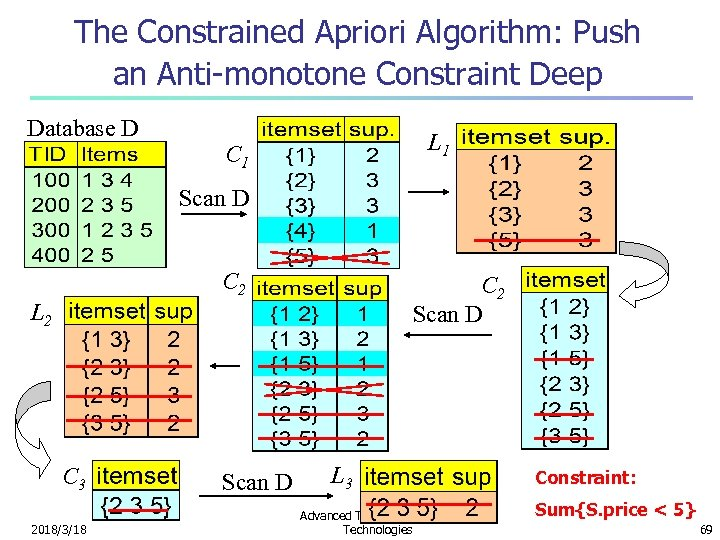 The Constrained Apriori Algorithm: Push an Anti-monotone Constraint Deep Database D L 1 C