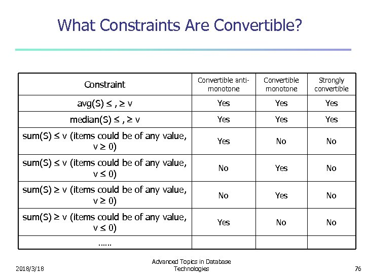 What Constraints Are Convertible? Constraint Convertible antimonotone Convertible monotone Strongly convertible avg(S) , v