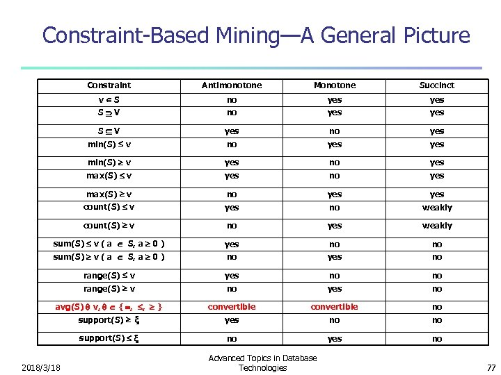 Constraint-Based Mining—A General Picture Constraint Antimonotone Monotone Succinct v S no yes yes S