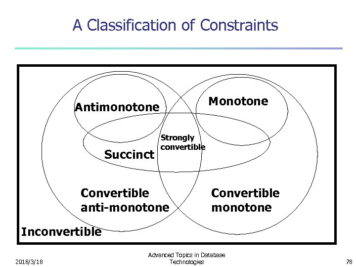 A Classification of Constraints Monotone Antimonotone Succinct Strongly convertible Convertible anti-monotone Convertible monotone Inconvertible
