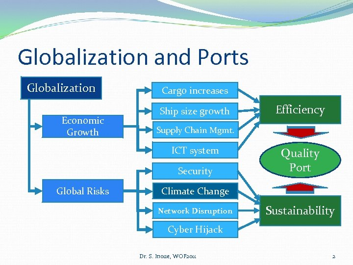 Globalization and Ports Globalization Economic Growth Cargo increases Ship size growth Supply Chain Mgmt.