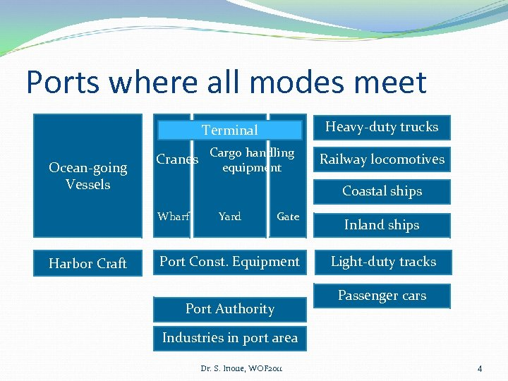 Ports where all modes meet Heavy-duty trucks Terminal Ocean-going Vessels Cranes Railway locomotives Coastal