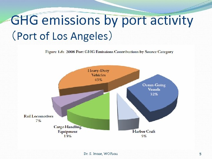 GHG emissions by port activity (Port of Los Angeles) Dr. S. Inoue, WOF 2011