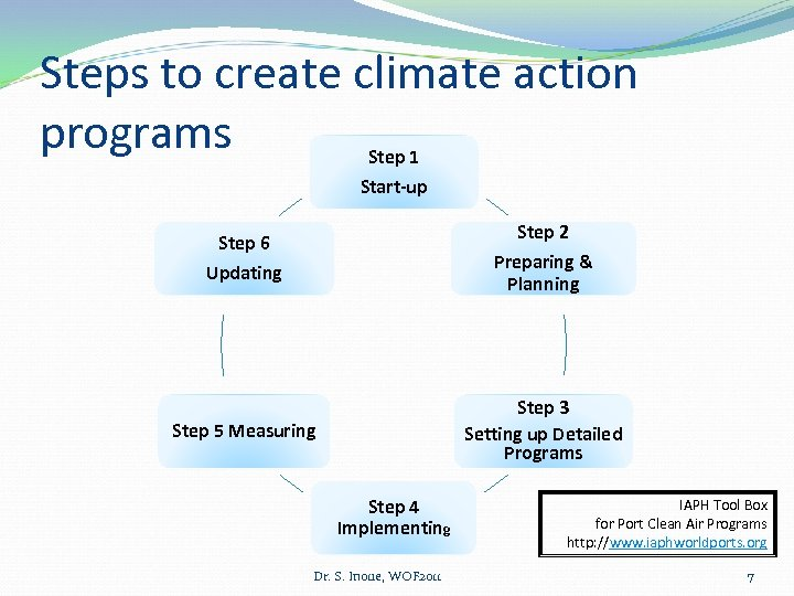 Steps to create climate action programs Step 1 Start-up Step 2 Step 6 Updating