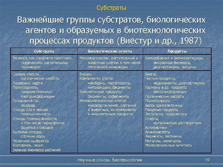 Субстраты Важнейшие группы субстратов, биологических агентов и образуемых в биотехнологических процессах продуктов (Виестур и