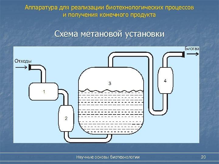 Аппаратура для реализации биотехнологических процессов и получения конечного продукта Схема метановой установки Научные основы