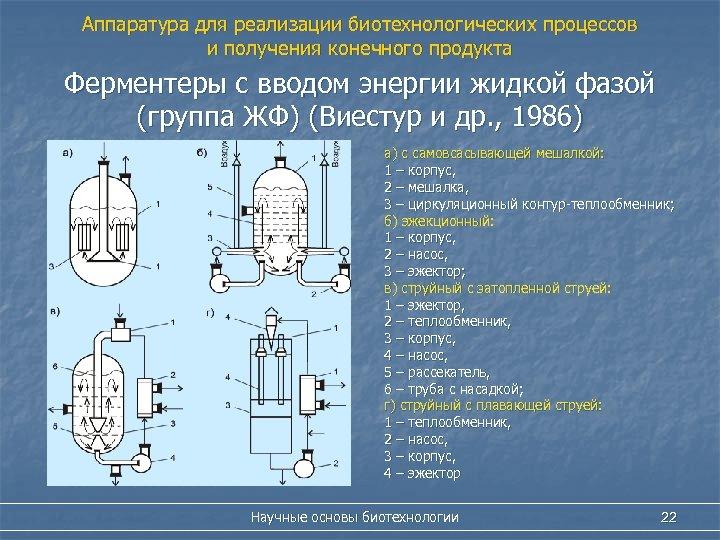 Аппаратура для реализации биотехнологических процессов и получения конечного продукта Ферментеры с вводом энергии жидкой