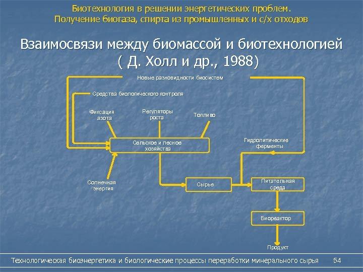 Биотехнология в решении энергетических проблем. Получение биогаза, спирта из промышленных и с/х отходов Взаимосвязи