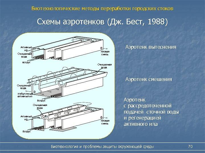 Биотехнологические методы переработки городских стоков Схемы аэротенков (Дж. Бест, 1988) Активный ил Очищаемая вода