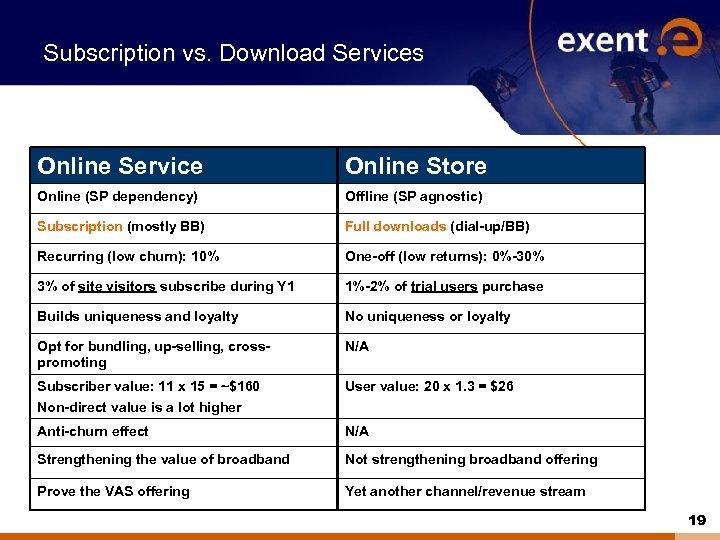 Subscription vs. Download Services Online Service Online Store Online (SP dependency) Offline (SP agnostic)