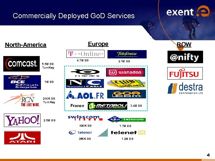 Commercially Deployed Go. D Services Europe North-America 4. 7 M BB 5. 5 M