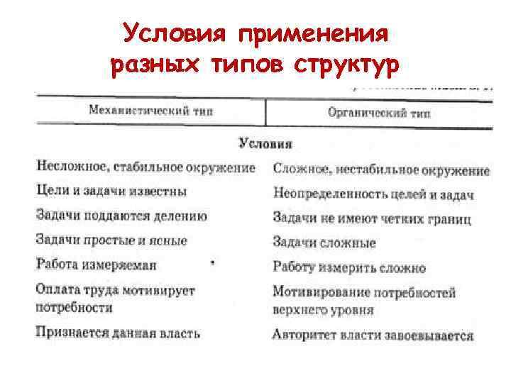 Условия применения разных типов структур