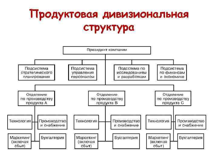 Продуктовая дивизиональная структура