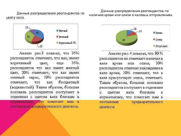 Данные распределения респондентов по цвету кала. Анализ рис. 3 показал, что 35% респондентов отмечают,