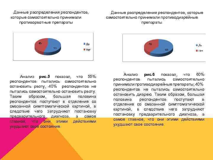 Данные распределения респондентов, которые самостоятельно принимали противорвотные препараты Анализ рис. 5 показал, что 55%