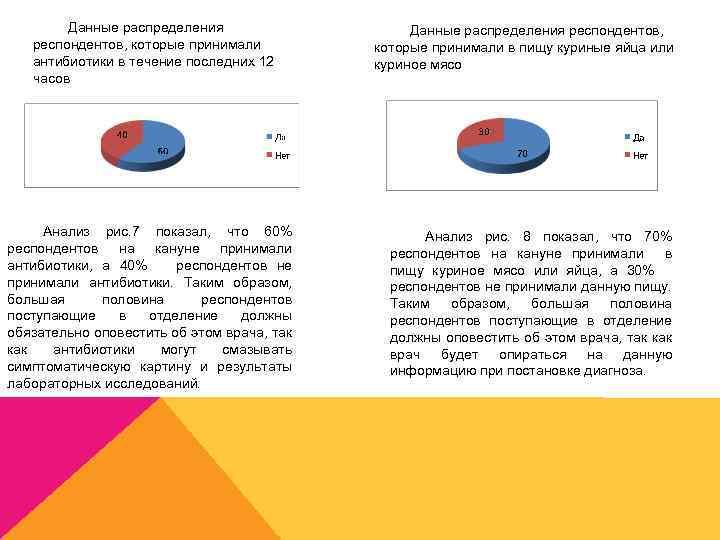Данные распределения респондентов, которые принимали антибиотики в течение последних 12 часов Анализ рис. 7