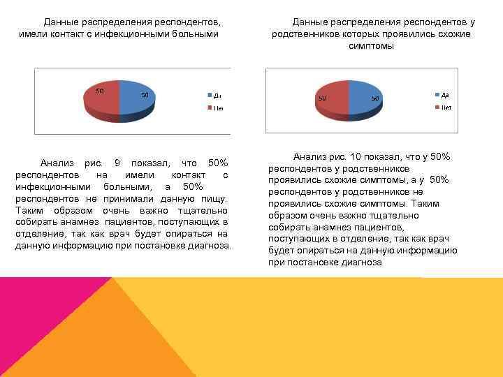 Данные распределения респондентов, имели контакт с инфекционными больными Анализ рис. 9 показал, что 50%