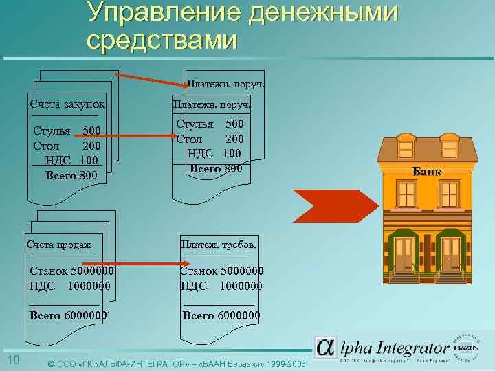Управление денежными средствами Платежн. поруч. Счета закупок Стулья 500 Стол 200 НДС 100 Всего