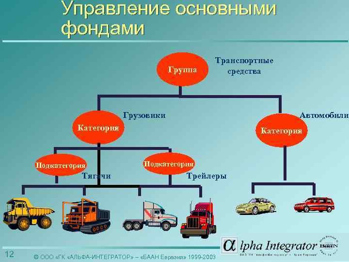 Управление основными фондами Группа Транспортные средства Грузовики Автомобили Категория Подкатегория Тягачи 12 Категория Подкатегория