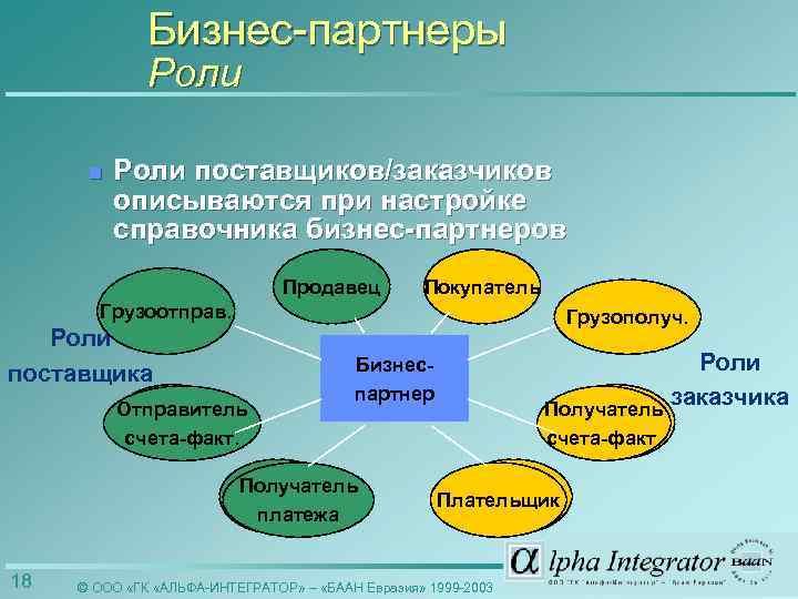 Бизнес-партнеры Роли n Роли поставщиков/заказчиков описываются при настройке справочника бизнес-партнеров Продавец Покупатель Грузоотправ. Грузополуч.
